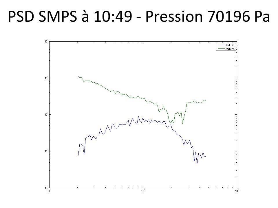 PSD SMPS à 10:49 - Pression 70196 Pa