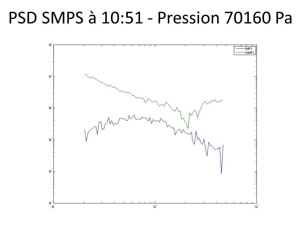 PSD SMPS à 10:51 - Pression 70160 Pa