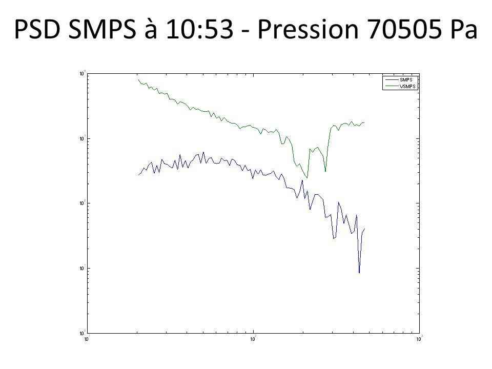 PSD SMPS à 10:53 - Pression 70505 Pa