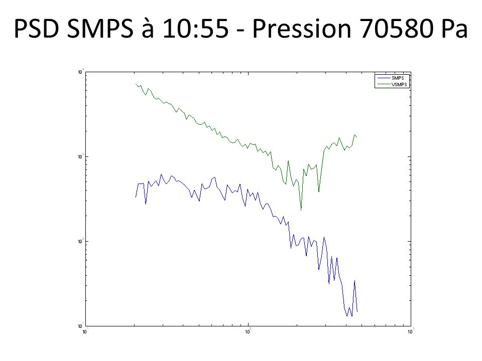 PSD SMPS à 10:55 - Pression 70580 Pa