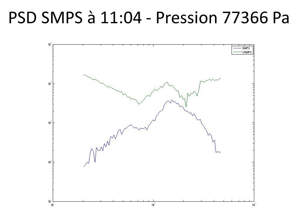PSD SMPS à 11:04 - Pression 77366 Pa