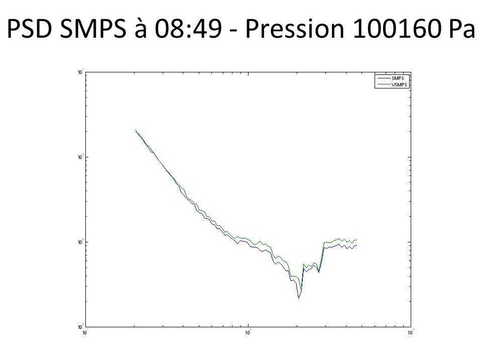 PSD SMPS à 08:49 - Pression 100160 Pa