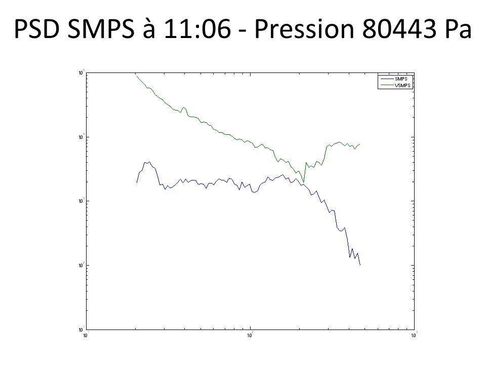 PSD SMPS à 11:06 - Pression 80443 Pa