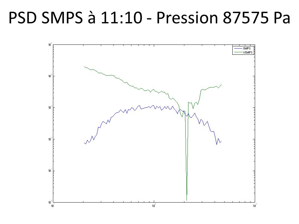 PSD SMPS à 11:10 - Pression 87575 Pa