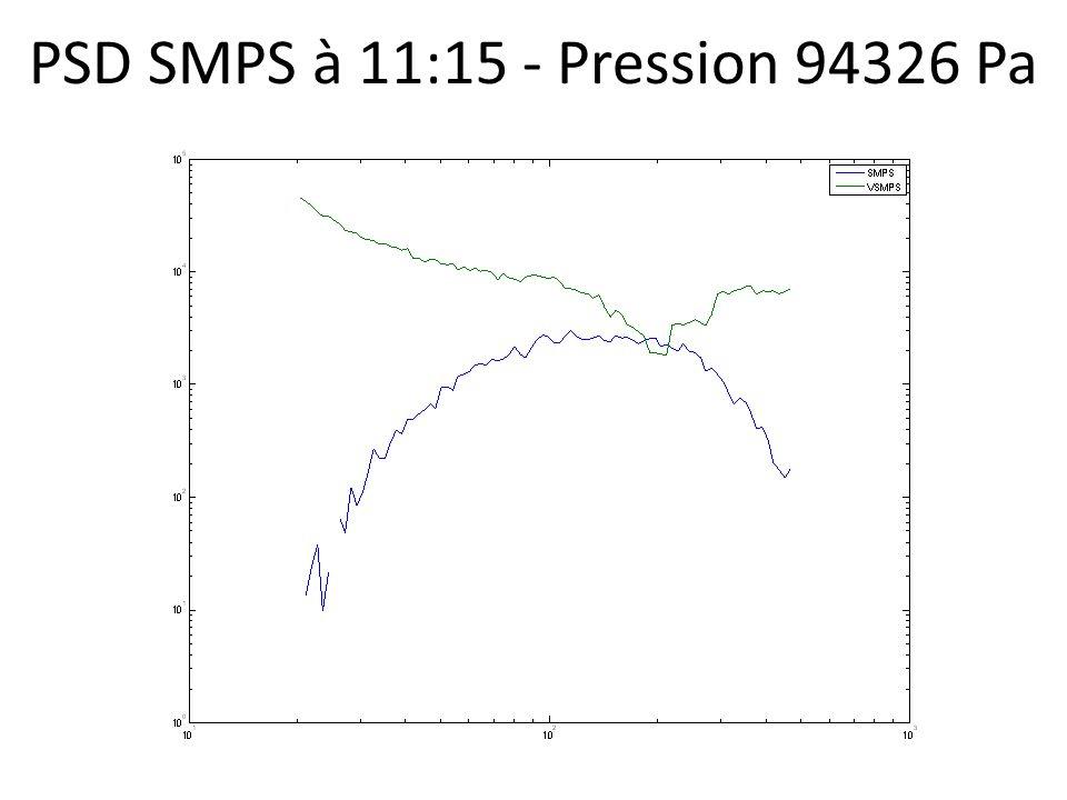 PSD SMPS à 11:15 - Pression 94326 Pa