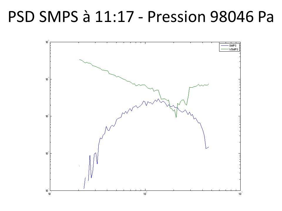 PSD SMPS à 11:17 - Pression 98046 Pa