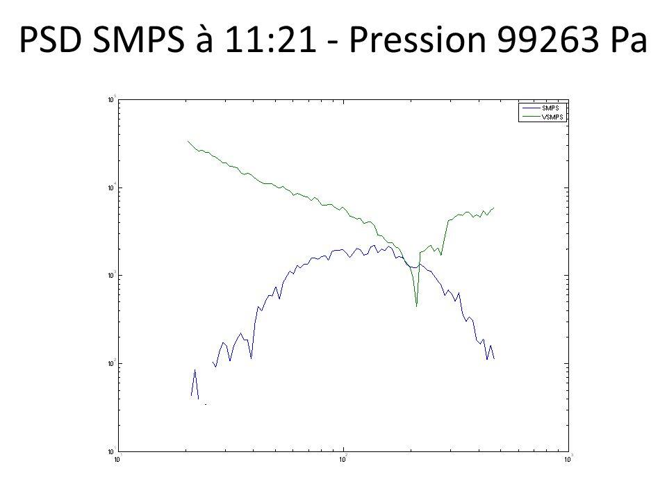 PSD SMPS à 11:21 - Pression 99263 Pa