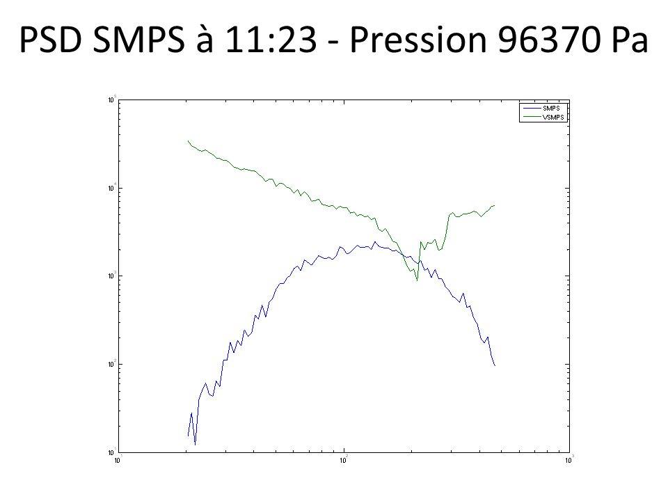 PSD SMPS à 11:23 - Pression 96370 Pa