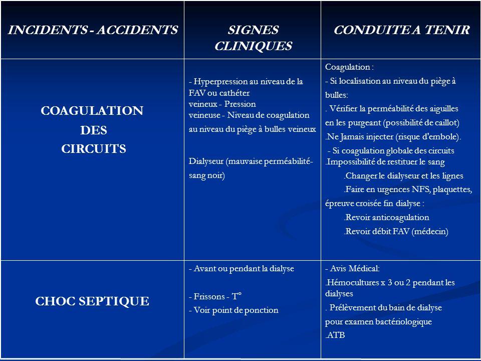 CONDUITE A TENIRSIGNES CLINIQUES INCIDENTS ACCIDENTS Avis Médical:.Hémocultures x 3 ou 2 pendant les dialyses. Prélèvement du bain de dialyse pour exa