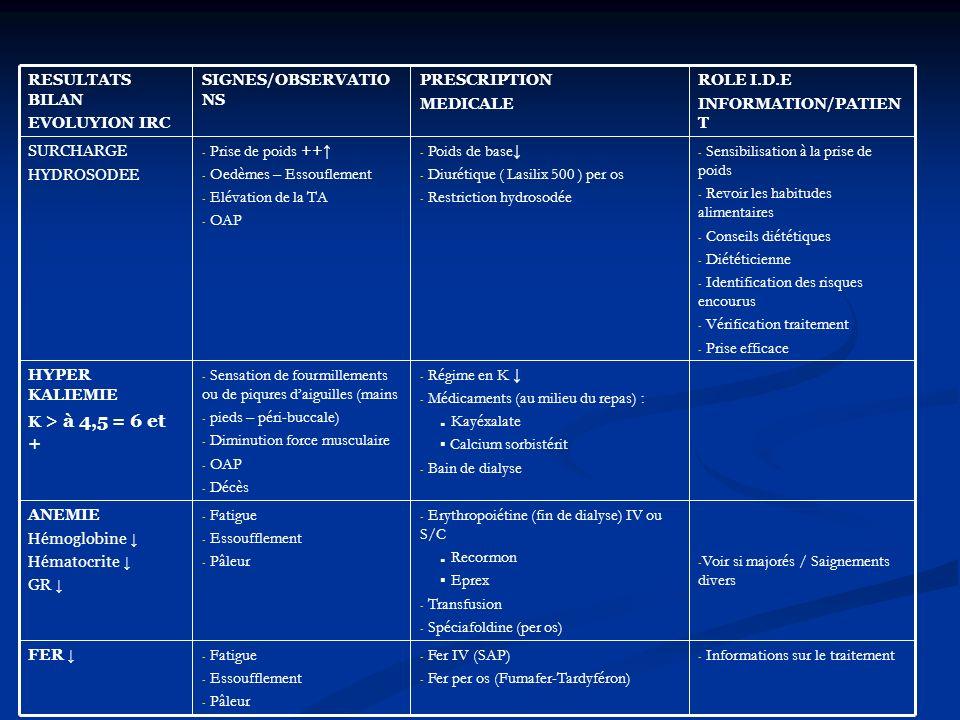 - Informations sur le traitement - Fer IV (SAP) - Fer per os (Fumafer-Tardyféron) - Fatigue - Essoufflement - Pâleur FER - Voir si majorés / Saignements divers - Erythropoiétine (fin de dialyse) IV ou S/C.