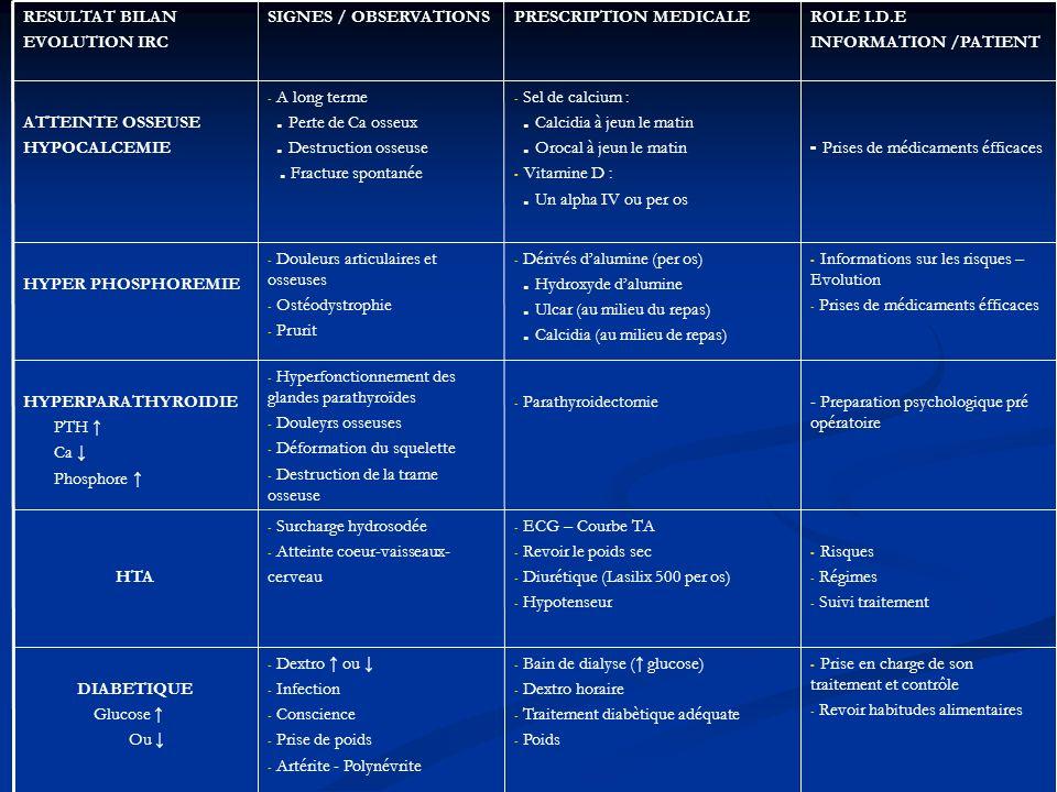 - Prise en charge de son traitement et contrôle - Revoir habitudes alimentaires - Bain de dialyse ( glucose) - Dextro horaire - Traitement diabètique adéquate - Poids - Dextro ou - Infection - Conscience - Prise de poids - Artérite - Polynévrite DIABETIQUE Glucose Ou - Risques - Régimes - Suivi traitement - ECG – Courbe TA - Revoir le poids sec - Diurétique (Lasilix 500 per os) - Hypotenseur - Surcharge hydrosodée - Atteinte coeur-vaisseaux- cerveauHTA - Preparation psychologique pré opératoire - Parathyroidectomie - Hyperfonctionnement des glandes parathyroïdes - Douleyrs osseuses - Déformation du squelette - Destruction de la trame osseuse HYPERPARATHYROIDIE PTH Ca Phosphore - Informations sur les risques – Evolution - Prises de médicaments éfficaces - Dérivés dalumine (per os).