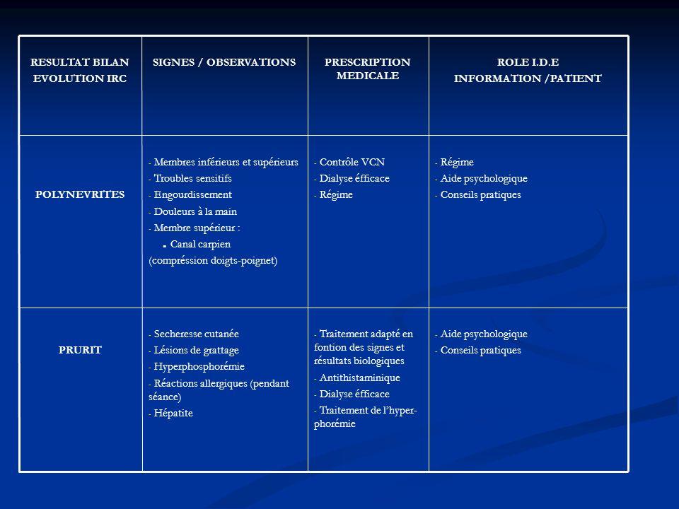- Aide psychologique - Conseils pratiques - Traitement adapté en fontion des signes et résultats biologiques - Antithistaminique - Dialyse éfficace - Traitement de lhyper- phorémie - Secheresse cutanée - Lésions de grattage - Hyperphosphorémie - Réactions allergiques (pendant séance) - Hépatite PRURIT - Régime - Aide psychologique - Conseils pratiques - Contrôle VCN - Dialyse éfficace - Régime - Membres inférieurs et supérieurs - Troubles sensitifs - Engourdissement - Douleurs à la main - Membre supérieur :.