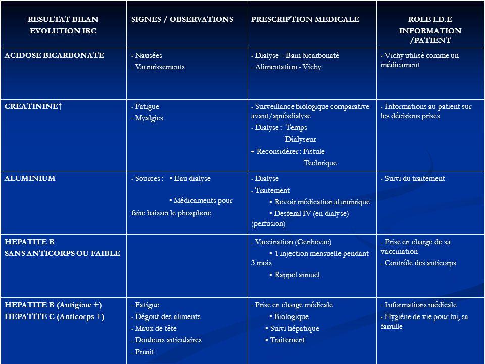 - Informations médicale - Hygiène de vie pour lui, sa famille - Prise en charge médicale Biologique Suivi hépatique Traitement - Fatigue - Dégout des aliments - Maux de tête - Douleurs articulaires - Prurit HEPATITE B (Antigène +) HEPATITE C (Anticorps +) - Prise en charge de sa vaccination - Contrôle des anticorps - Vaccination (Genhevac) 1 injection mensuelle pendant 3 mois Rappel annuel HEPATITE B SANS ANTICORPS OU FAIBLE - Suivi du traitement - Dialyse - Traitement Revoir médication aluminique Desferal IV (en dialyse) (perfusion) - Sources : Eau dialyse Médicaments pour faire baisser le phosphore ALUMINIUM - Informations au patient sur les décisions prises - Surveillance biologique comparative avant/aprésdialyse - Dialyse : Temps Dialyseur - Reconsidérer : Fistule Technique - Fatigue - Myalgies CREATININE - Vichy utilisé comme un médicament - Dialyse – Bain bicarbonaté - Alimentation - Vichy - Nausées - Vaumissements ACIDOSE BICARBONATE ROLE I.D.E INFORMATION /PATIENT PRESCRIPTION MEDICALESIGNES / OBSERVATIONSRESULTAT BILAN EVOLUTION IRC