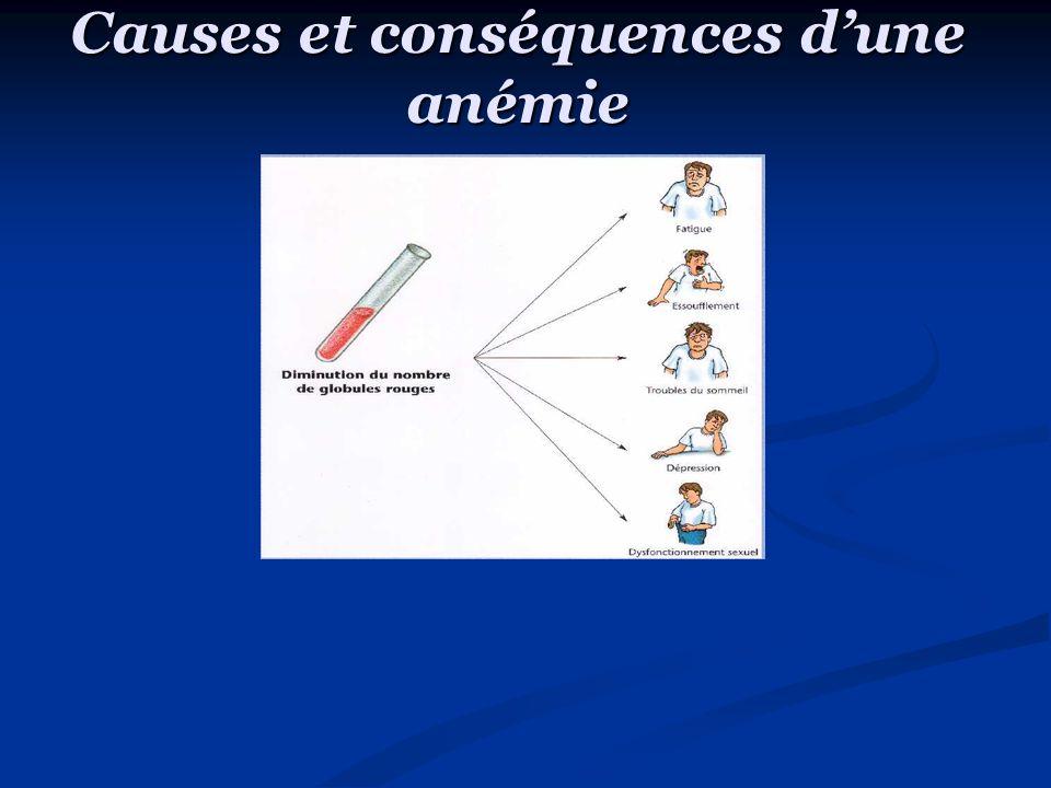 Causes et conséquences dune anémie o Lanémie résulte dune diminution du nombre de globules rouges et de la concentration dhémoglobine (Hb) dans le sang.
