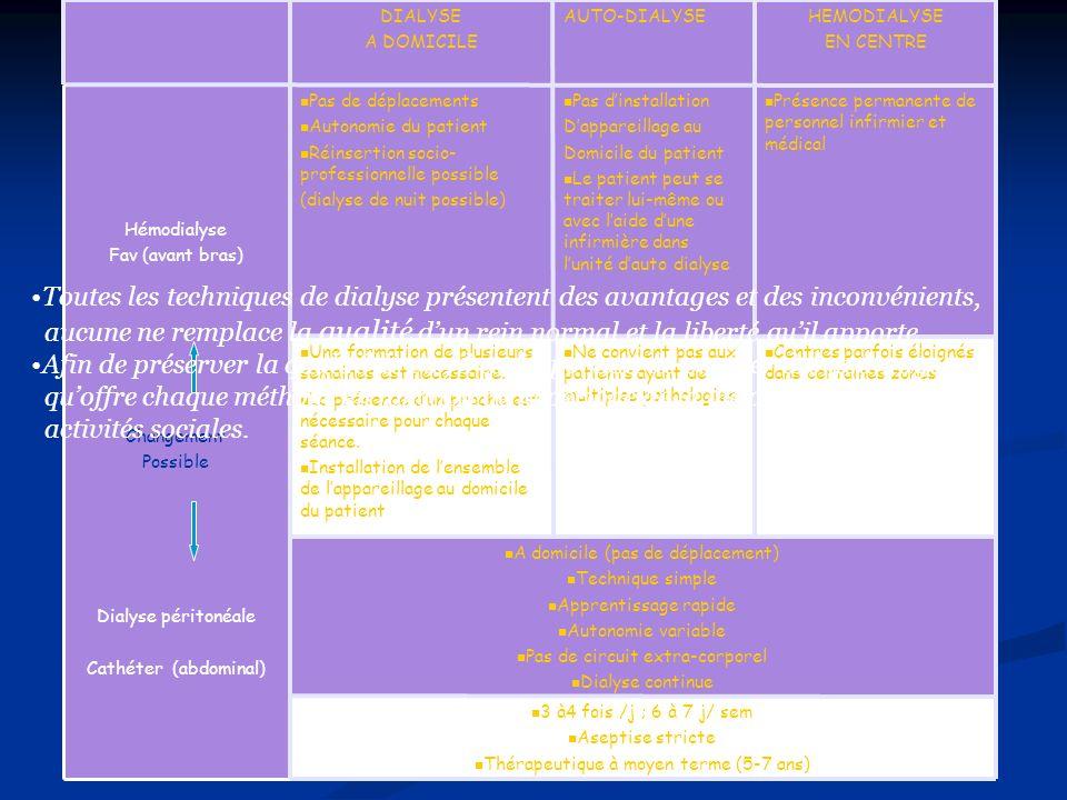 Critères de choix entre hémodialyse (HD) et dialyse péritonéale (DP) Critères de choix entre hémodialyse (HD) et dialyse péritonéale (DP) A domicile (pas de déplacement) Technique simple Apprentissage rapide Autonomie variable Pas de circuit extra-corporel Dialyse continue Hémodialyse Fav (avant bras) Changement Possible Dialyse péritonéale Cathéter (abdominal) HEMODIALYSE EN CENTRE AUTO-DIALYSEDIALYSE A DOMICILE 3 à4 fois /j ; 6 à 7 j/ sem Aseptise stricte Thérapeutique à moyen terme (5-7 ans) Une formation de plusieurs semaines est nécessaire.
