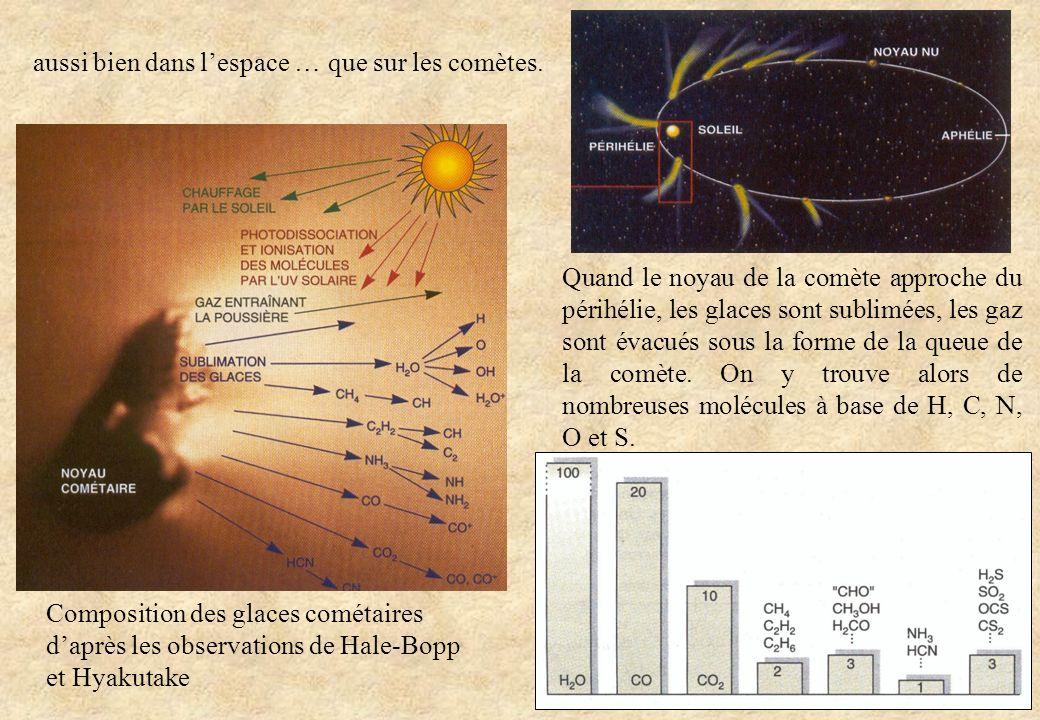 Composition des glaces cométaires daprès les observations de Hale-Bopp et Hyakutake Quand le noyau de la comète approche du périhélie, les glaces sont