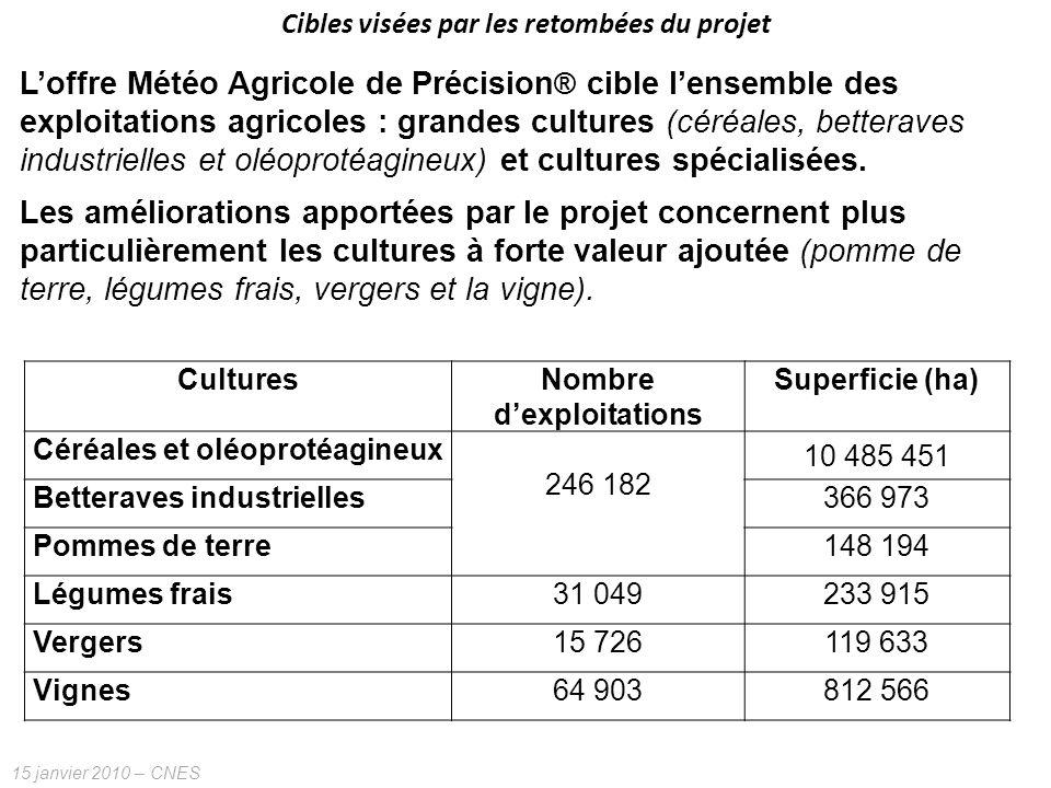 15 janvier 2010 – CNES Cibles visées par les retombées du projet Loffre Météo Agricole de Précision ® cible lensemble des exploitations agricoles : gr