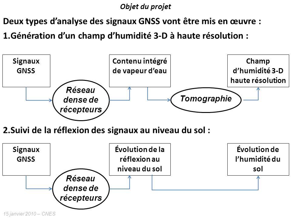 15 janvier 2010 – CNES Objet du projet Deux types danalyse des signaux GNSS vont être mis en œuvre : 1.Génération dun champ dhumidité 3-D à haute réso