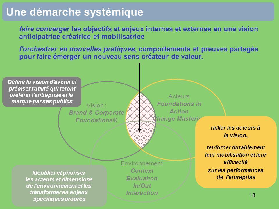 18 Une démarche systémique Vision : Brand & Corporate Foundations® Acteurs Foundations in Action Change Mastering Environnement Context Evaluation In/