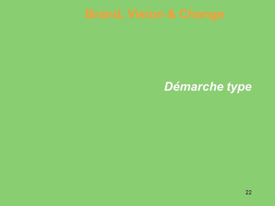 22 Démarche type Brand, Vision & Change