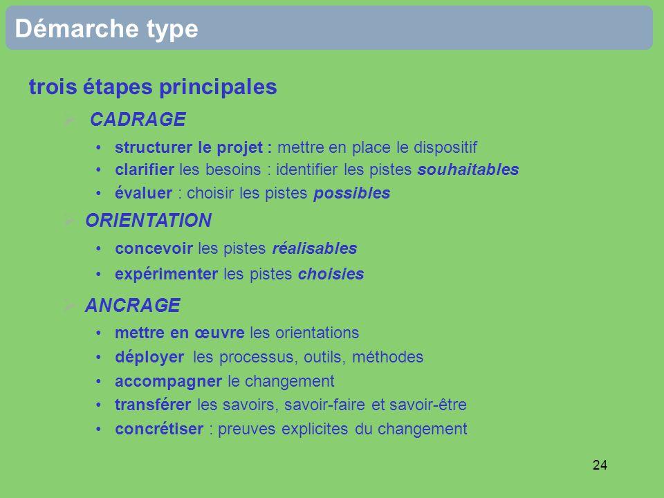 24 Démarche type trois étapes principales CADRAGE structurer le projet : mettre en place le dispositif clarifier les besoins : identifier les pistes s