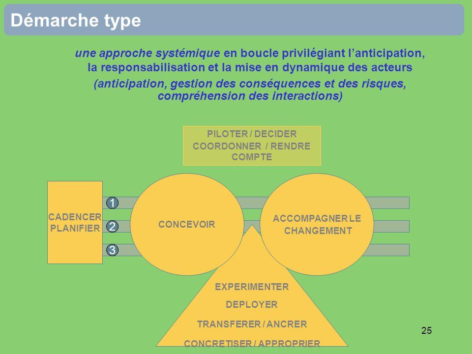 25 Démarche type une approche systémique en boucle privilégiant lanticipation, la responsabilisation et la mise en dynamique des acteurs (anticipation, gestion des conséquences et des risques, compréhension des interactions) PILOTER / DECIDER COORDONNER / RENDRE COMPTE EXPERIMENTER DEPLOYER TRANSFERER / ANCRER CONCRETISER / APPROPRIER CONCEVOIR ACCOMPAGNER LE CHANGEMENT CADENCER PLANIFIER 1 2 3
