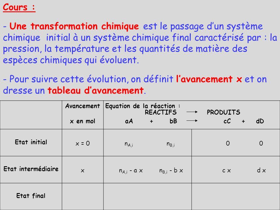 Avancement x en mol aA + bB cC + dD Etat initial x = 0 n A,i n B,i 0 0 Etat intermédiaire x n A,i - a x n B,i - b x c x d x Etat final x max n A,i - a x max n B,i - b x max c x max d x max Cours : Equation de la réaction : REACTIFS PRODUITS - Une transformation chimique est le passage dun système chimique initial à un système chimique final caractérisé par : la pression, la température et les quantités de matière des espèces chimiques qui évoluent.