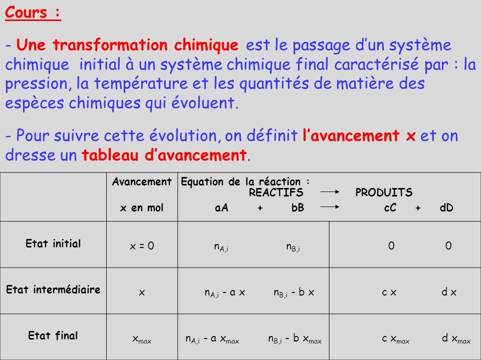 II- Description dun système chimique : Activité expérimentale N°2 à coller n° du tube Concentration molaire de la solution fille C 1 (mol·L -1 ) Volume de la solution V 0 (mL) Volume dau à rajouter pour diluer V eau (mL) Volume de la solution fille V 1 (mL) 00010 11,0·10 -4 298100 22,0·10 -4 24850 33,5·10 -4 793100 45,0·10 -4 54550 57,0·10 -4 72550 67,5·10 -4 1585100 71,00·10 -3 104050 81,20·10 -3 123850 91,50·10 -3 3070100 101,70·10 -3 173350 112,00·10 -3 203050