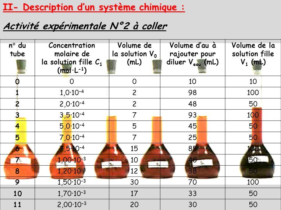 II- Description dun système chimique : Activité expérimentale N°2 à coller n° du tube Concentration molaire de la solution fille C 1 (mol·L -1 ) Volum