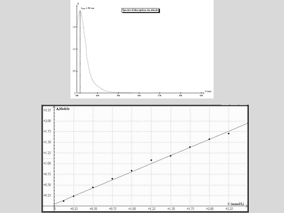 Cours : Létat final en quantité de matière dun système chimique est déterminé - par le calcul, avec x max le plus petit.