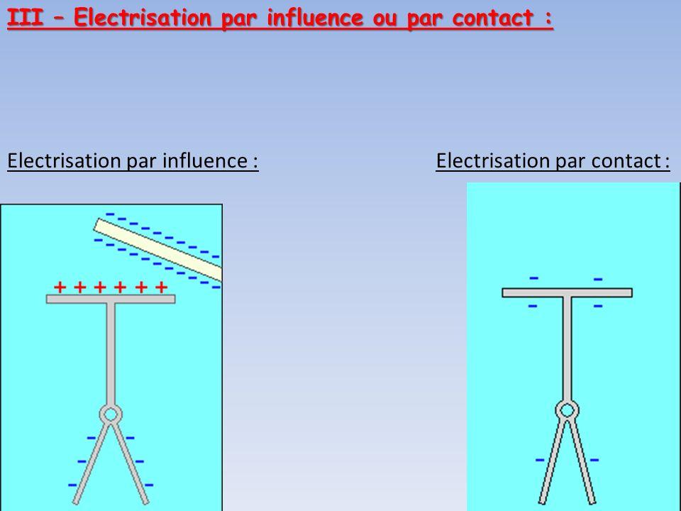 Electrisation par influence :Electrisation par contact : III – Electrisation par influence ou par contact :
