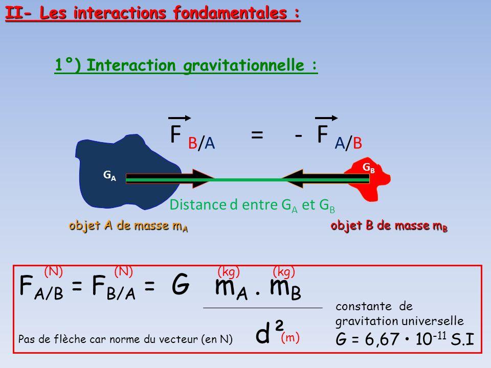 1°) Interaction gravitationnelle : objet A de masse m A objet B de masse m B F A/B F B/A = - GAGA GBGB F A/B = F B/A = G m A. m B Pas de flèche car no