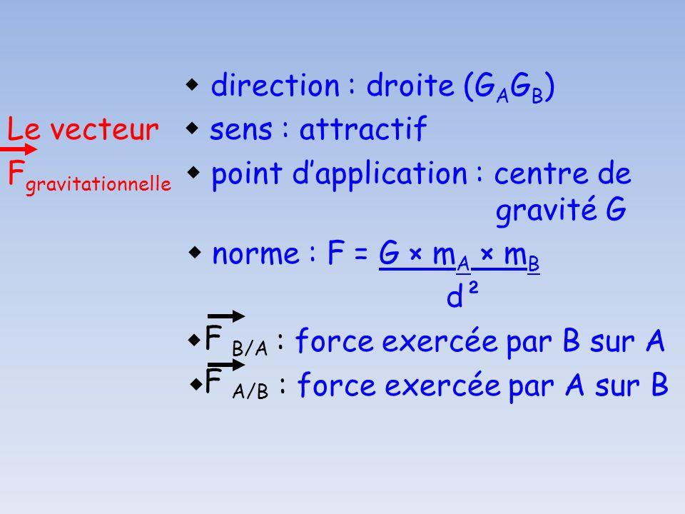 direction : droite (G A G B ) Le vecteur sens : attractif F gravitationnelle point dapplication : centre de gravité G norme : F = G × m A × m B d² : f
