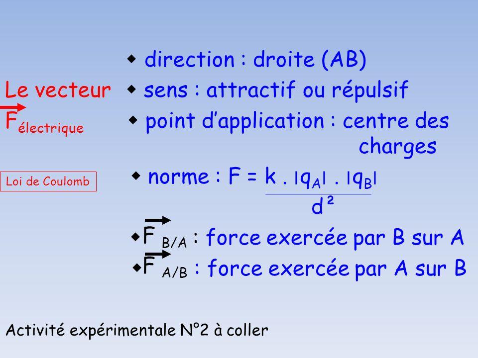 direction : droite (AB) Le vecteur sens : attractif ou répulsif F électrique point dapplication : centre des charges norme : F = k. ׀ q A ׀. ׀ q B ׀ d