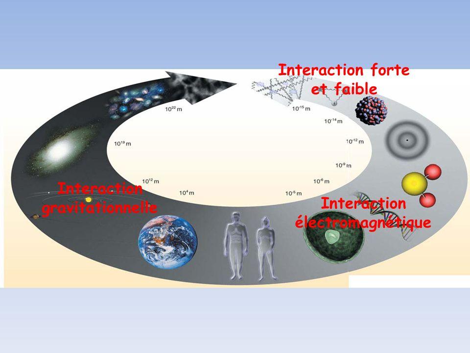 Interaction gravitationnelle Interaction électromagnétique Interaction forte et faible