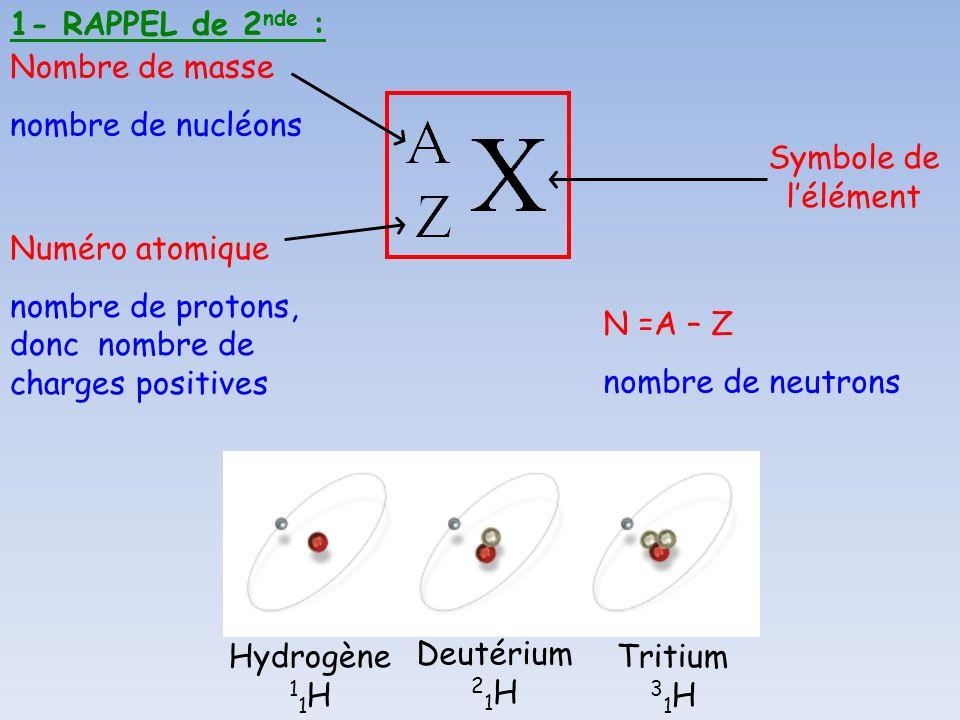 Hydrogène 1 1 H Deutérium 2 1 H Tritium 3 1 H 1- RAPPEL de 2 nde : Nombre de masse nombre de nucléons Numéro atomique nombre de protons, donc nombre d
