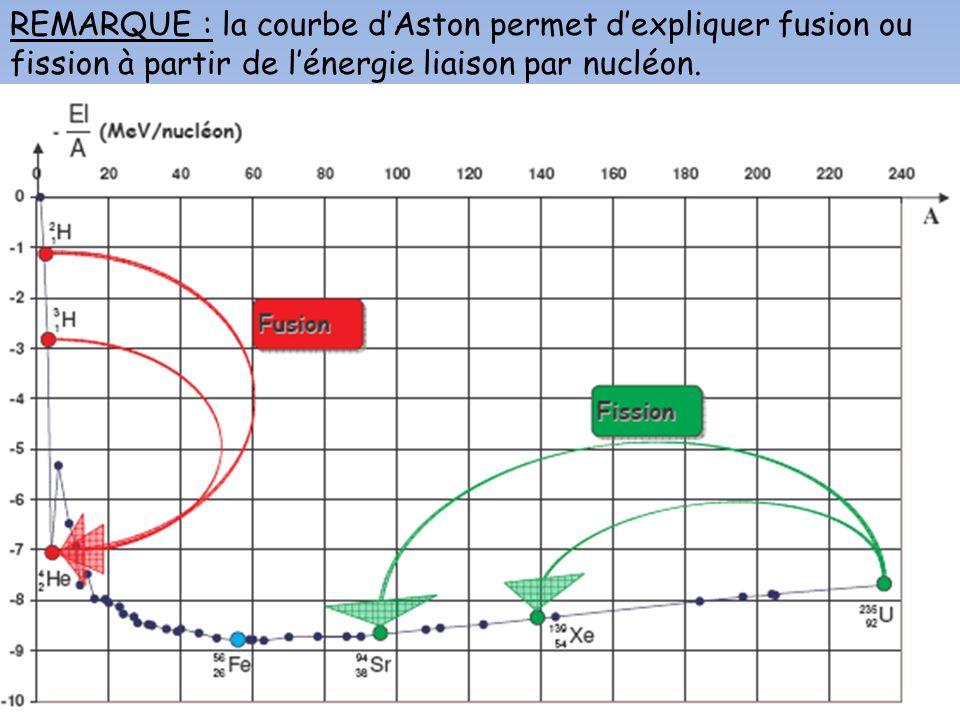 REMARQUE : la courbe dAston permet dexpliquer fusion ou fission à partir de lénergie liaison par nucléon.