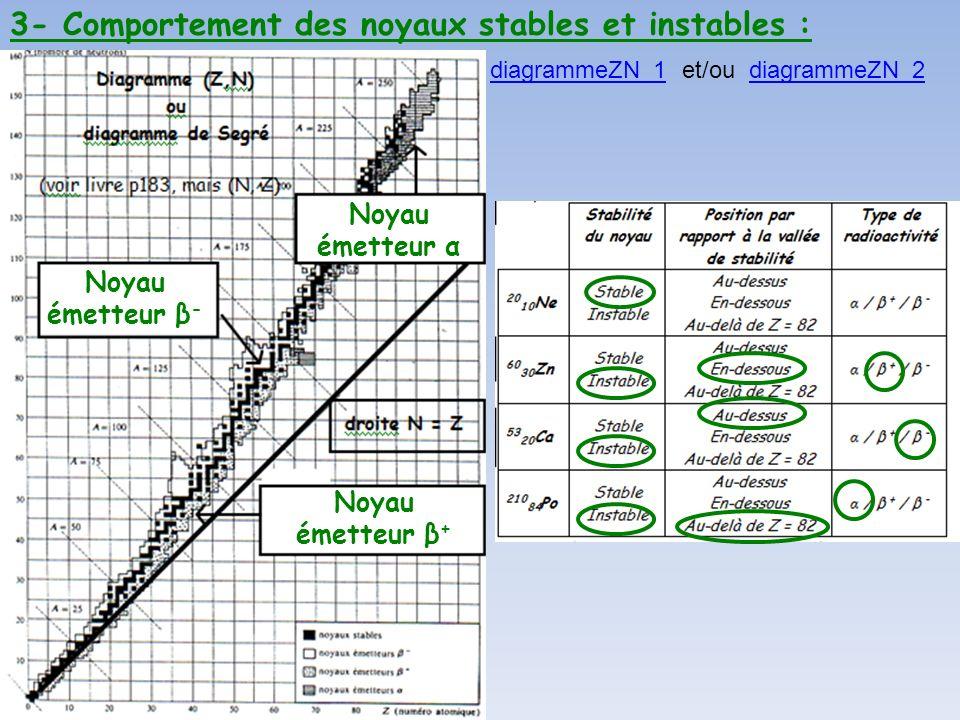 3- Comportement des noyaux stables et instables : Noyau émetteur α Noyau émetteur β + Noyau émetteur β - diagrammeZN_1diagrammeZN_1 et/ou diagrammeZN_