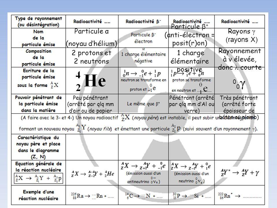Particule α (noyau dhélium) Particule β + (anti-électron = posit(r)on) Rayons γ (rayons X) 2 protons et 2 neutrons 1 charge élémentaire positive Rayon
