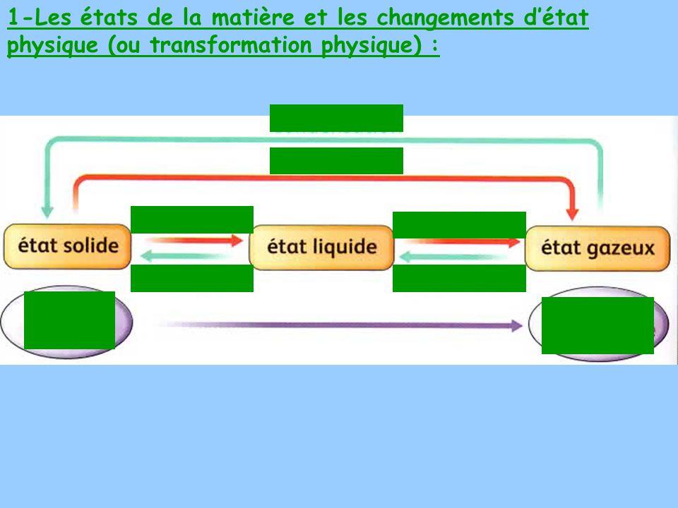 4- Comment expliques-tu les charges sur O et H à partir de lélectronégativité Χ des éléments du tableau périodique .