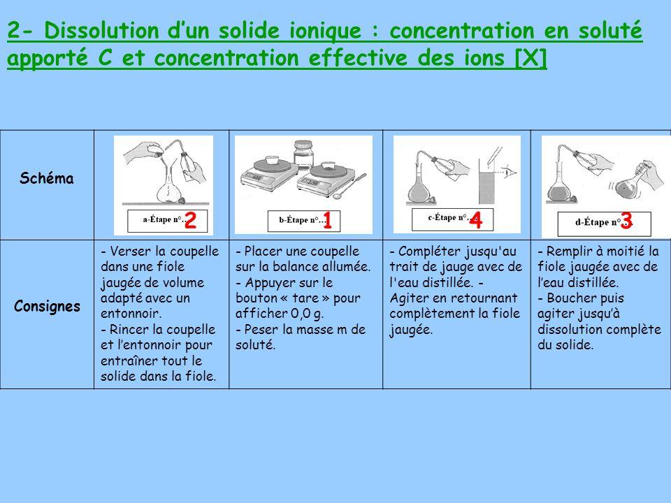 2- Dissolution dun solide ionique : concentration en soluté apporté C et concentration effective des ions [X] Schéma Consignes - Verser la coupelle dans une fiole jaugée de volume adapté avec un entonnoir.