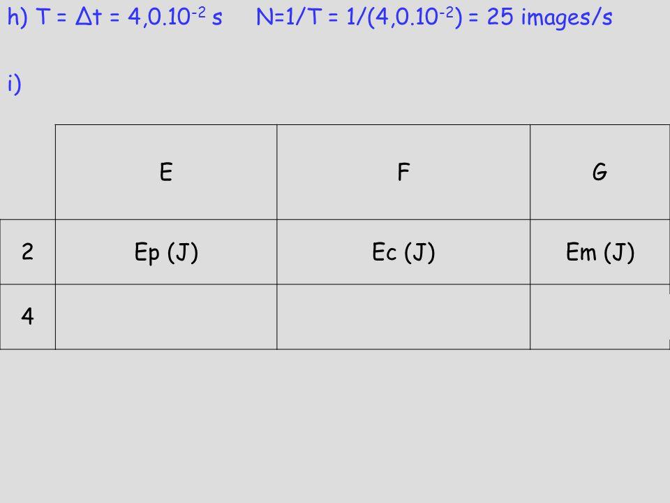 EFG 2Ep (J)Ec (J)Em (J) 4= 0,0057*9,81*C4= 0,5*0,0057*D4*D4= E4+F4 h) T = Δt = 4,0.10 -2 s N=1/T = 1/(4,0.10 -2 ) = 25 images/s i)