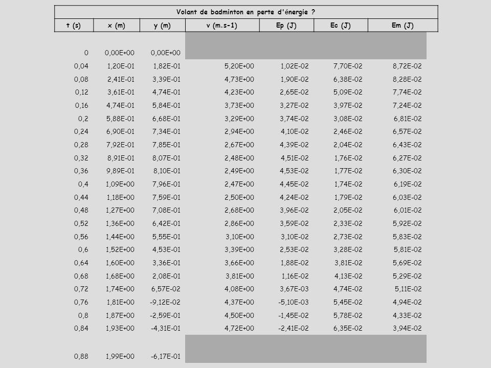 Volant de badminton en perte d' é nergie ? t (s)x (m)y (m)v (m.s-1)Ep (J)Ec (J)Em (J) 00,00E+00 0,041,20E-011,82E-015,20E+001,02E-027,70E-028,72E-02 0