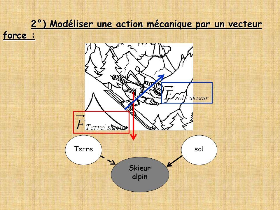 2°) Modéliser une action mécanique par un vecteur force : Skieur alpin Terresol
