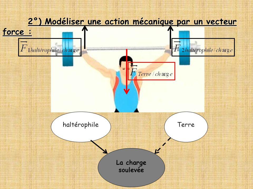 2°) Modéliser une action mécanique par un vecteur force : La charge soulevée haltérophileTerre