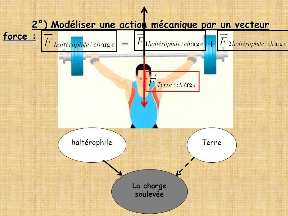 2°) Modéliser une action mécanique par un vecteur force : La charge soulevée haltérophileTerre =+