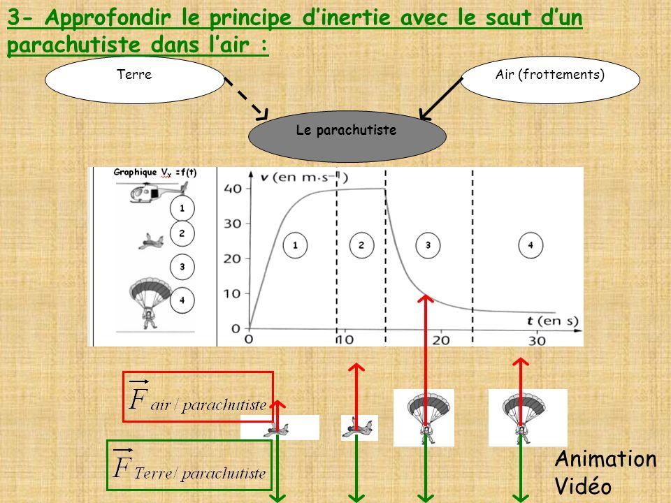 Le parachutiste Air (frottements)Terre 3- Approfondir le principe dinertie avec le saut dun parachutiste dans lair : Animation Vidéo