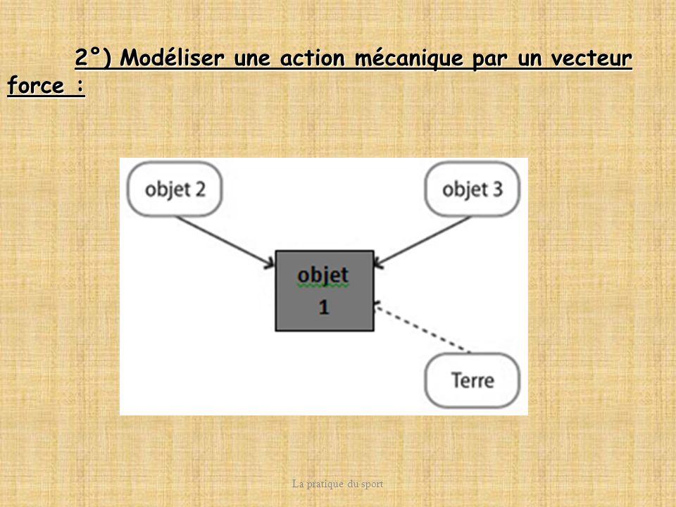 La pratique du sport 2°) Modéliser une action mécanique par un vecteur force :