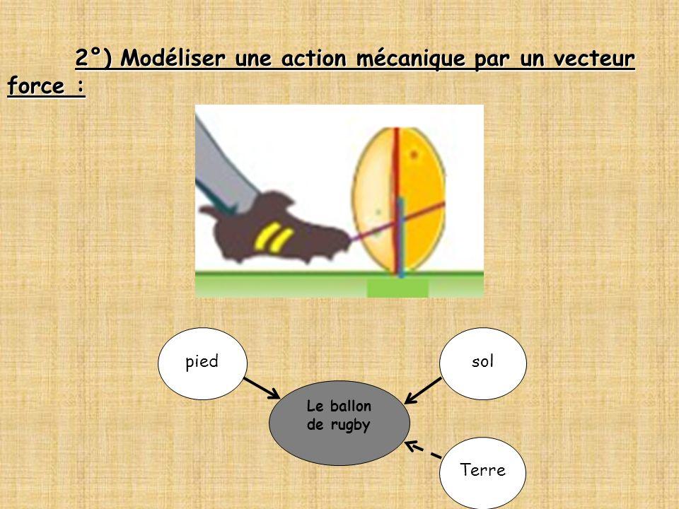 2°) Modéliser une action mécanique par un vecteur force : Le ballon de rugby piedsol Terre