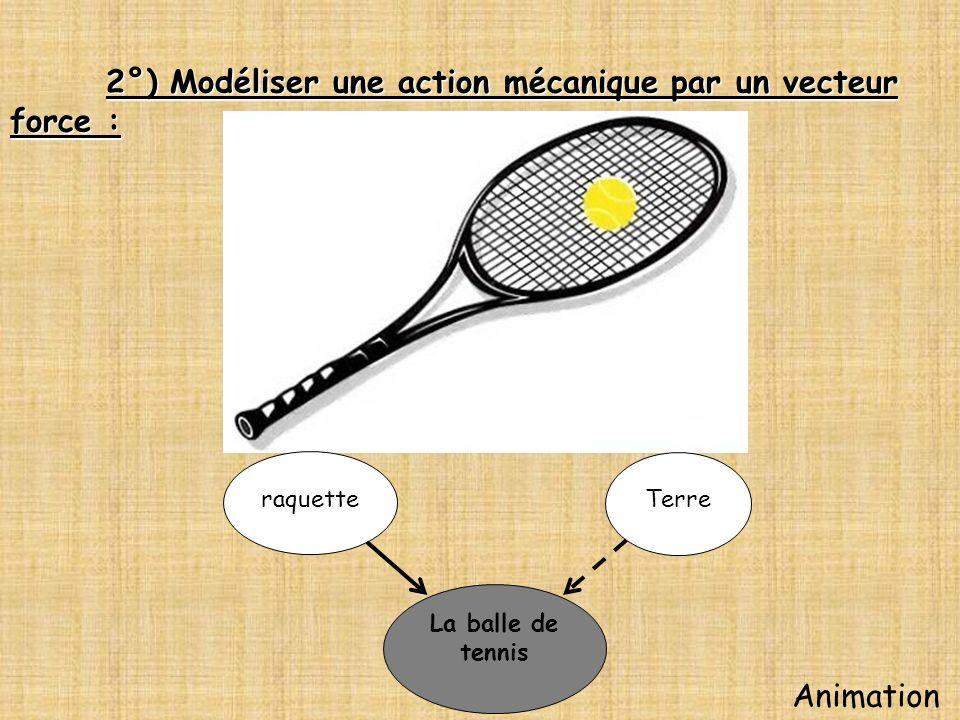 2°) Modéliser une action mécanique par un vecteur force : La balle de tennis raquette Terre Animation